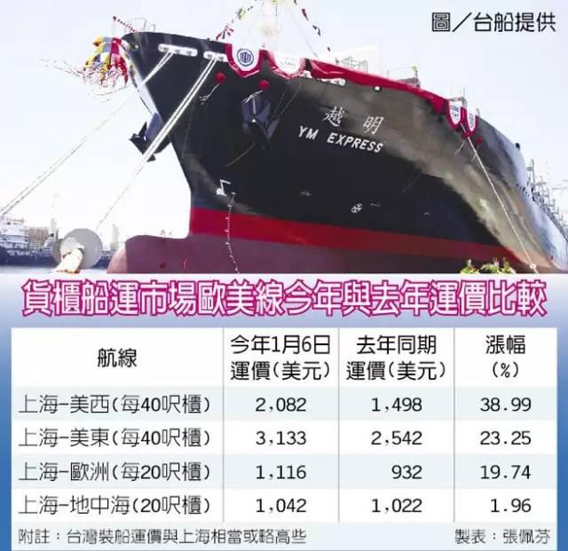 美国线又涨,货柜船运价较去年提高约五成
